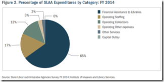 slaa how spend money