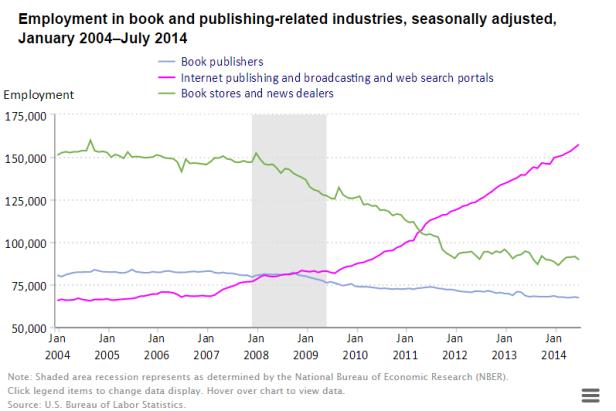 bookindustryemployment